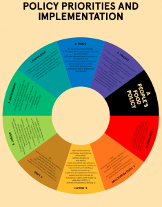 Wheel of policies and implementations - A People's Food Policy