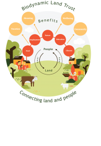 Diagram showing how land connects people and vice versa and the many benefits arising from this connection
